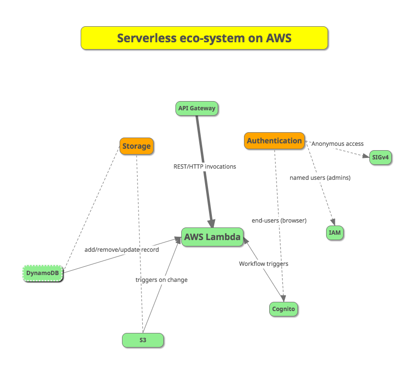 Concept Map Diagram.Concept Mapping Using Mindmup